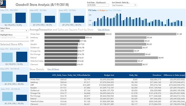 Solutions DGR and Tableau